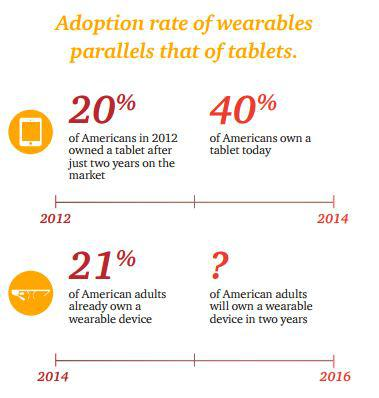 1 in 5 us adults own a wearable device rate set to double over the next 2 years 3 - 1 in 5 US adults own a wearable device - rate set to double over the next 2 years