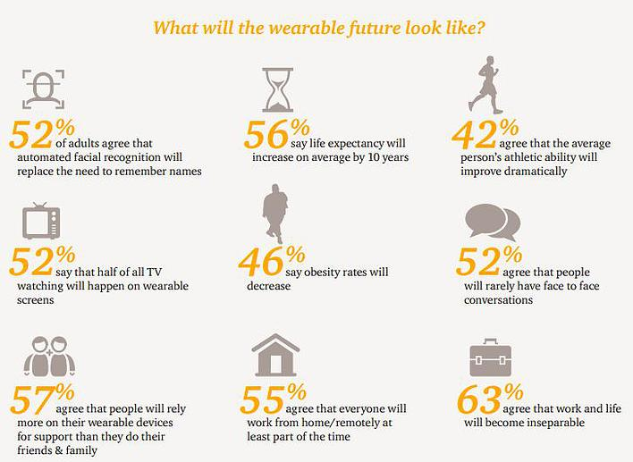 1 in 5 us adults own a wearable device rate set to double over the next 2 years 4 - 1 in 5 US adults own a wearable device - rate set to double over the next 2 years