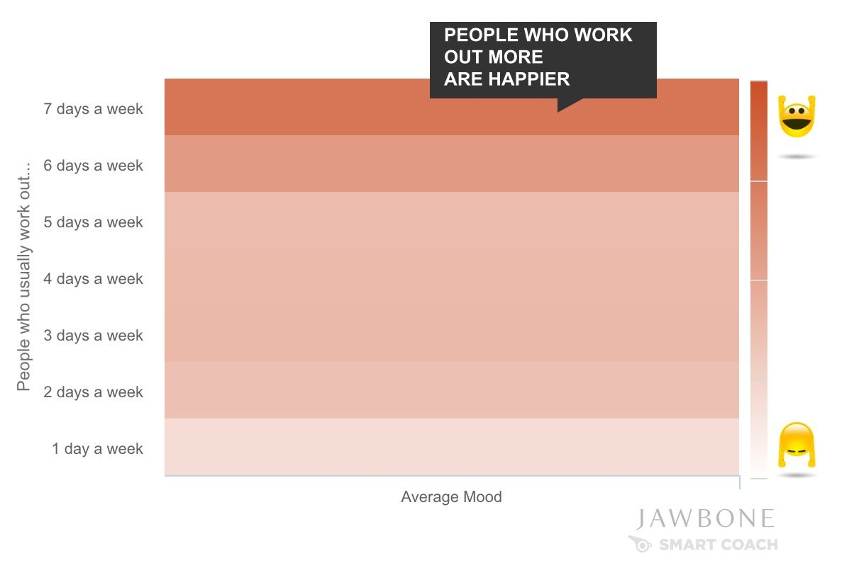 data shows people who work out more are happier 2 - Data shows - people who work out more are happier