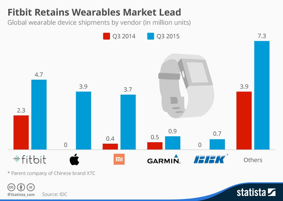 global market for fitness trackers soars in q3 spurred by china growth 3 - Was 2015 the year of the wearable?