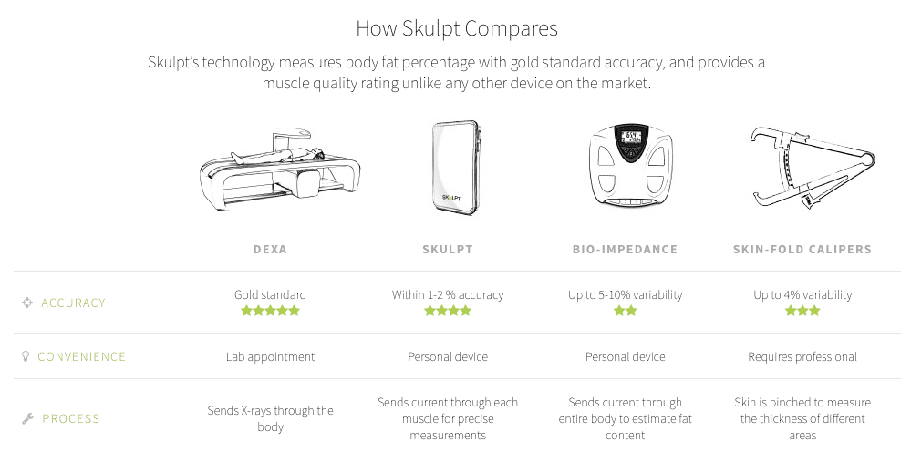 review skulpt chisel the leaner and lighter body fat tracker 6 - Review: Skulpt Chisel, the leaner and lighter body fat tracker