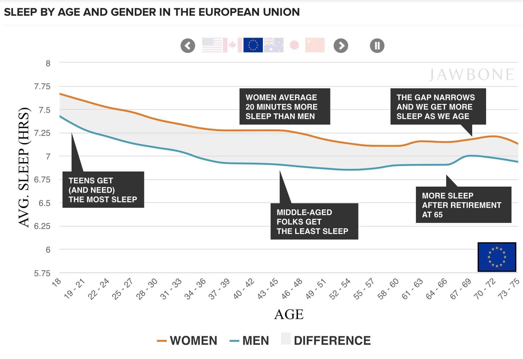 who gets more sleep men or women jawbone crunches the data 2 - Who gets more sleep - men or women? Jawbone crunches the data.