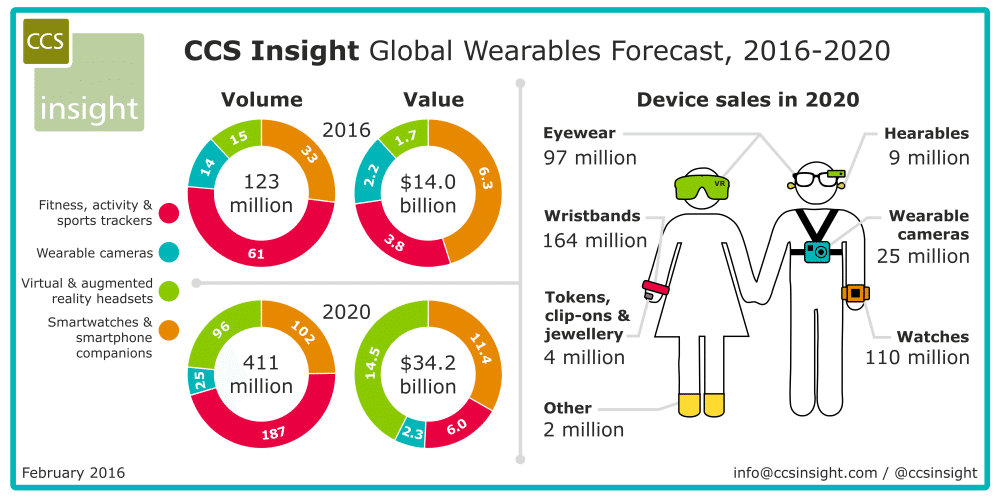 2016 to be a pivotal year as wearables momentum continues - 2016 to be a pivotal year as wearables momentum continues