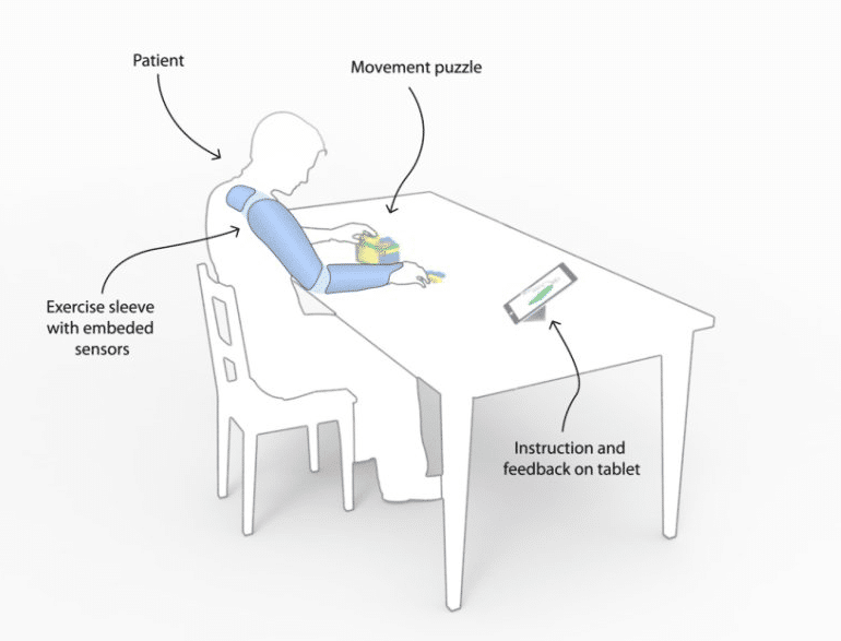 Wearable sleeve to improve stroke recovery therapy