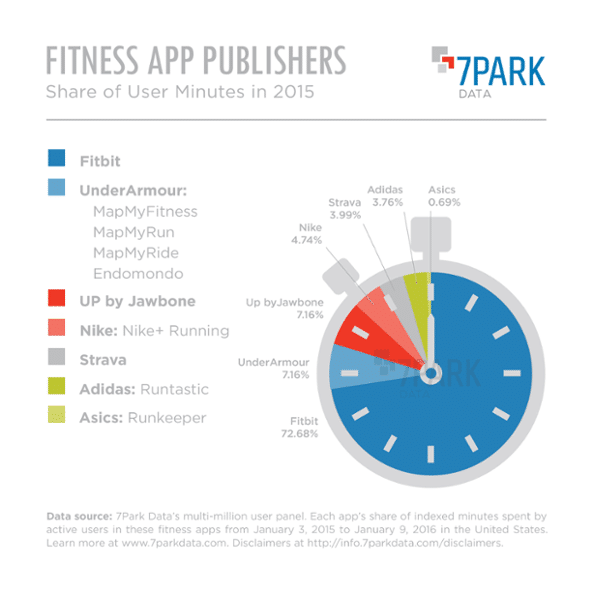 fitbit maintains lead in app usage while under armour gains market share - Fitbit maintains lead in app usage while Under Armour gains market share