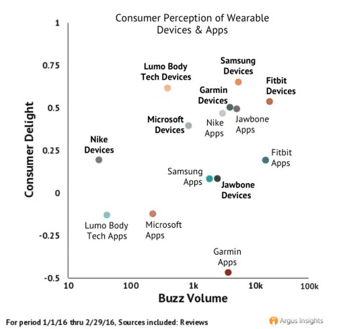 people love their fitness trackers but not the apps - People love their fitness trackers - but not the apps
