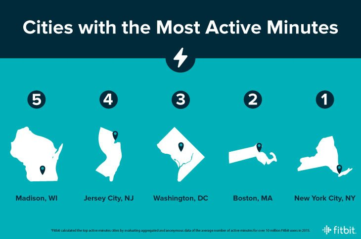 fitbit crunches the data the fittest city in the us is 2 - Fitbit crunches the data: The'fittest' city in the US is...