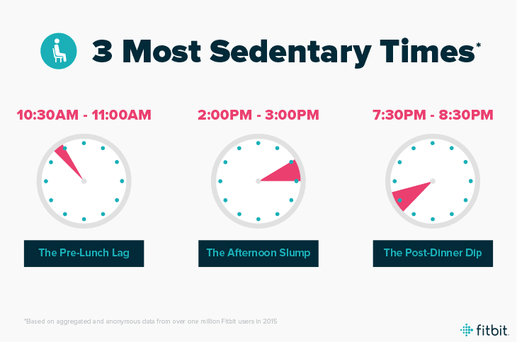 fitbit introduces hourly activity stationary time tracking 2 - Fitbit introduces Hourly Activity & Stationary Time Tracking