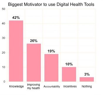 survey shows knowing their numbers is top motivator for digital health consumers - Survey shows knowing their numbers is top motivator for digital health consumers