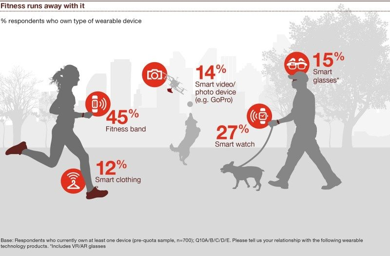 pwc report finds parents are more likely to own wearables - PwC report finds parents are more likely to own wearables