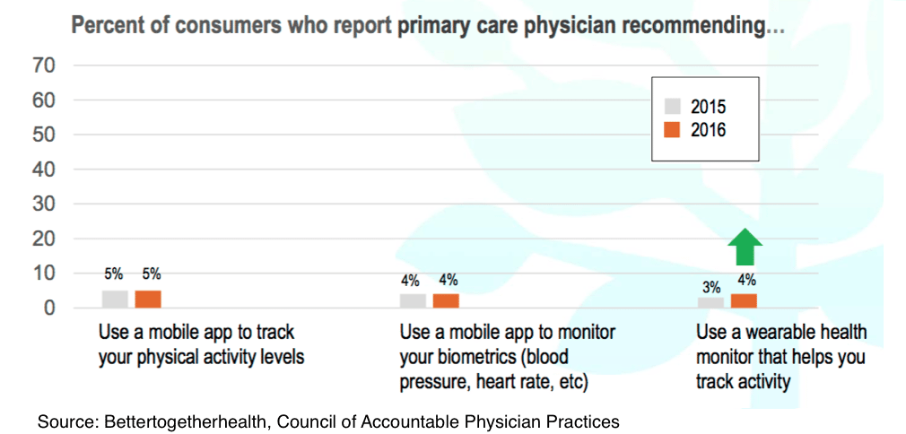 doctors prescribing wearables but patients not listening - Doctors prescribing wearables but patients not listening