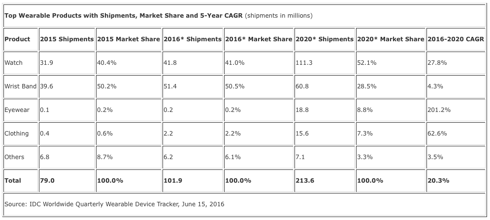 global wearables shipments to double in four years time idc says - Global wearables shipments to double in four years time, IDC says