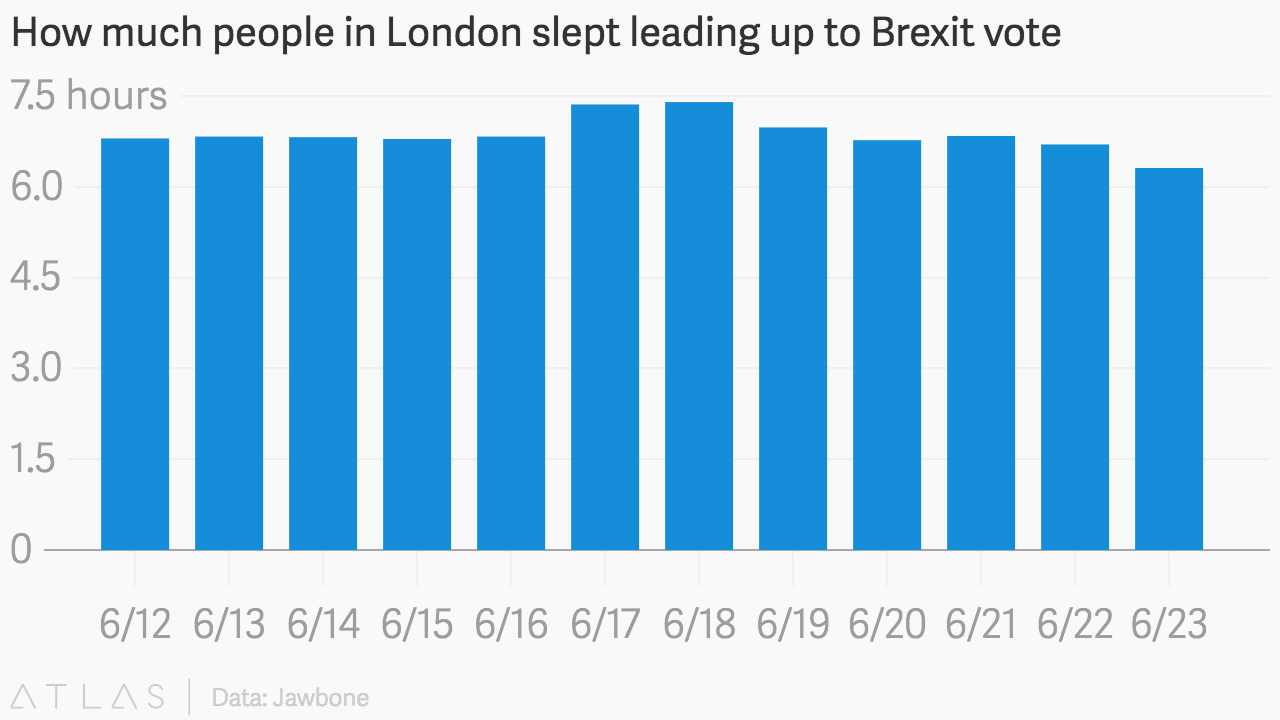 londoners lose sleep over brexit fitness tracker data shows 3 - Londoners lose sleep over Brexit, fitness tracker data shows