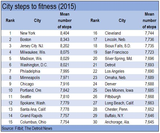 The Big Apple is USA's top walkable city Fitbit says