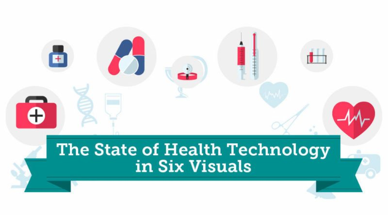 The state of health technology in six visuals