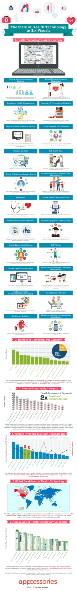 the state of health technology in six visuals - The state of health technology in six visuals