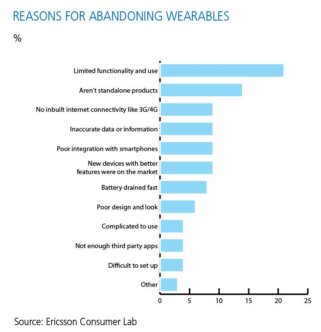 wearables may replace smartphones soon new report says - Wearables may replace smartphones soon new report says