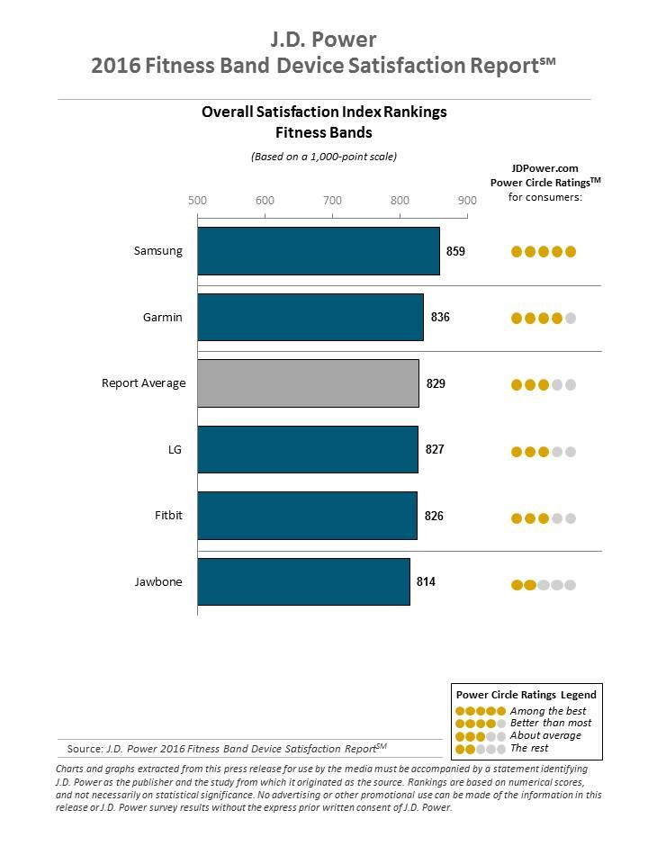 apple watch tops customer satisfaction rankings well ahead of fitbit 3 - Apple Watch tops customer satisfaction rankings, well ahead of Fitbit