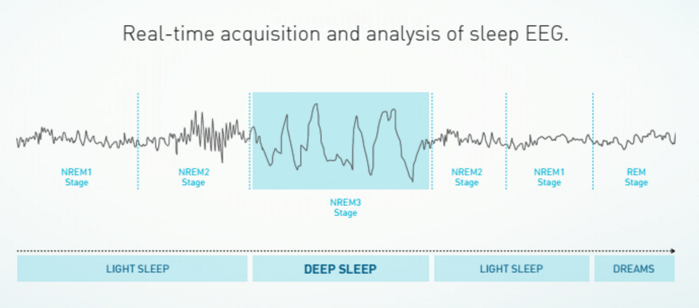 dreem headband monitors brain activity to help you sleep - Dreem headband monitors brain activity to help you sleep