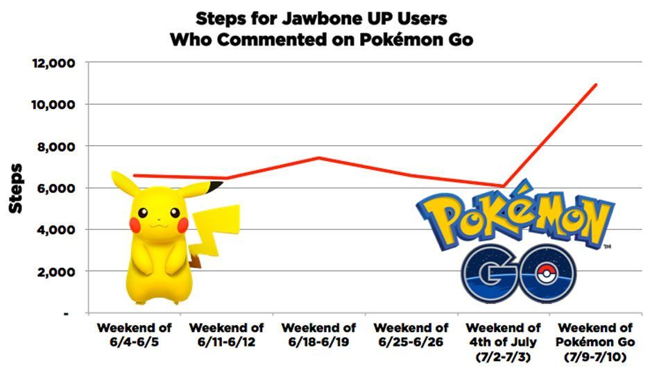pokemon go helps to keep millions in shape 2 - Pokémon Go helps to keep millions in shape