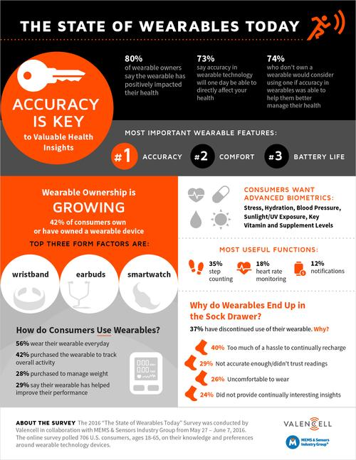 Wearables accuracy cited as top priority amongst consumers, new survey shows