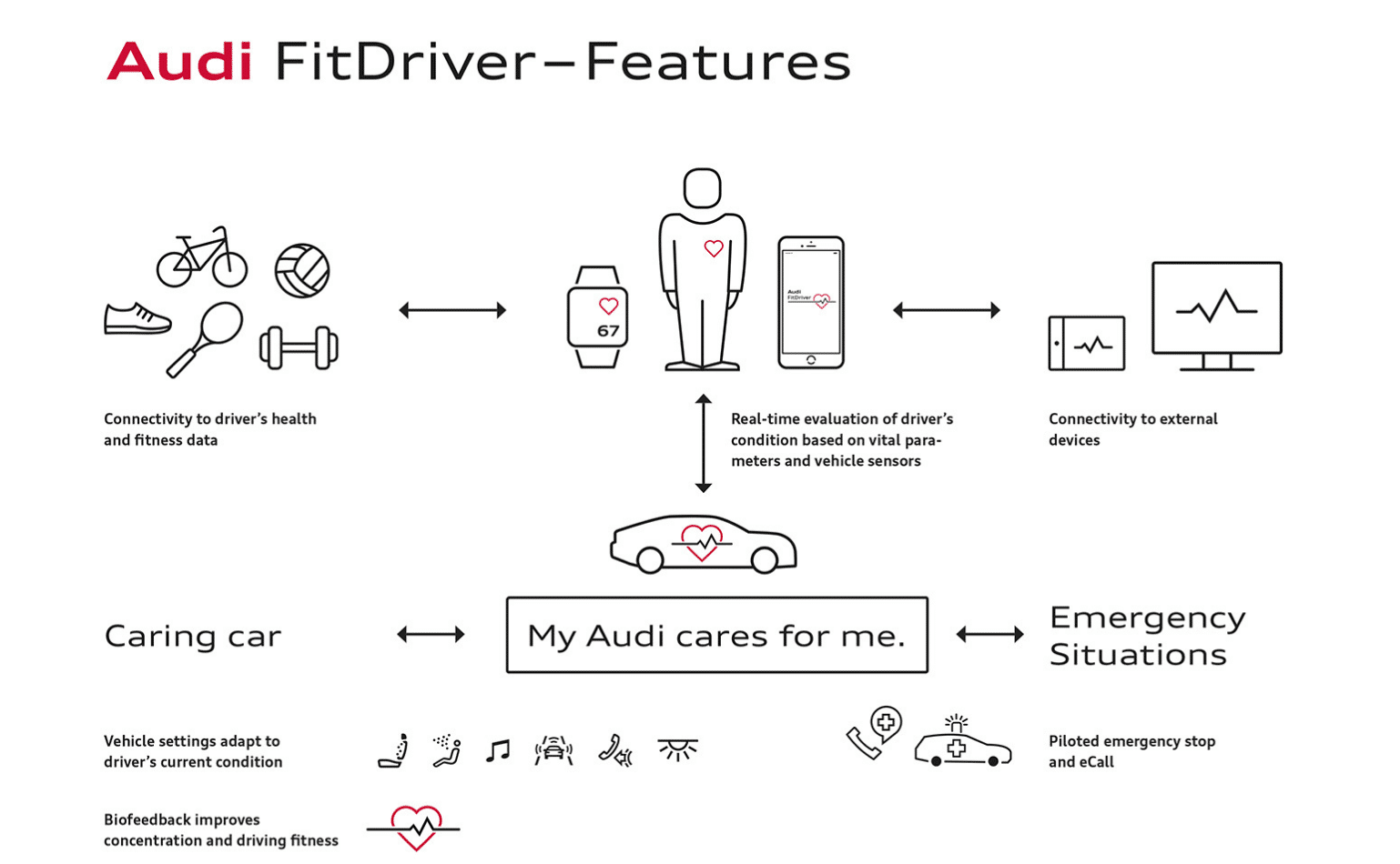 audi wants to use your fitness tracker to help you de stress - Audi wants to use your fitness tracker to help you de-stress