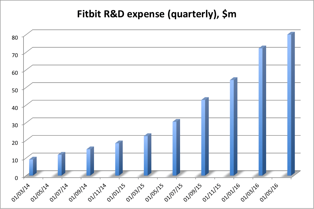 fitbit s rd spending reaches new high as company prepares new products - Fitbit's R&D spending reaches new high as company prepares new products