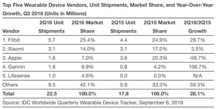 fitbit extends lead over apple in wearables sales - Fitbit extends lead over Apple in wearables sales