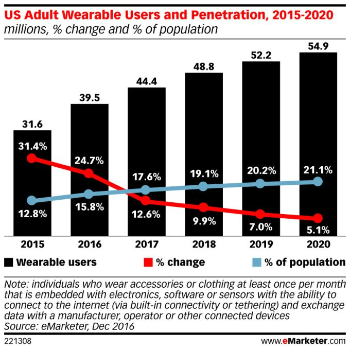 market research firm slashes growth forecast for wearables - Market research firm slashes growth forecast for wearables