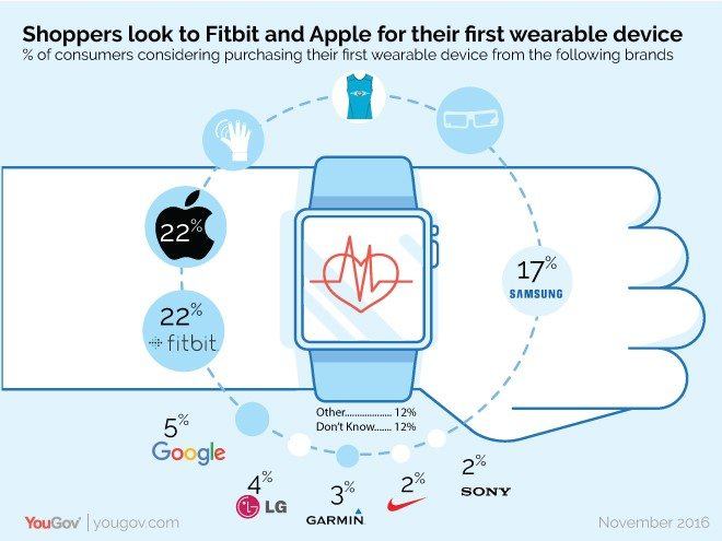 shoppers look to fitbit and apple for their first wearable tech 3 - Shoppers look to Fitbit and Apple for their first wearable tech