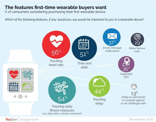 shoppers look to fitbit and apple for their first wearable tech - Shoppers look to Fitbit and Apple for their first wearable tech