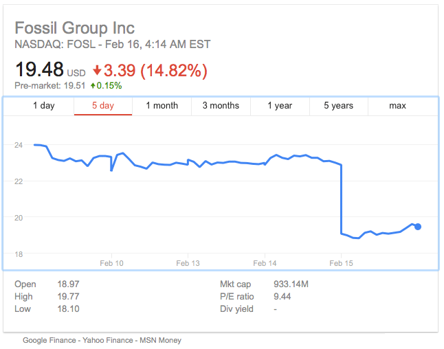 fossil shares tank on concerns about wearables business - Fossil shares tank on concerns about wearables business