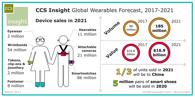 ccs insight wearable tech market to double over the next four years - CCS Insight: Wearable tech market to double over the next four years