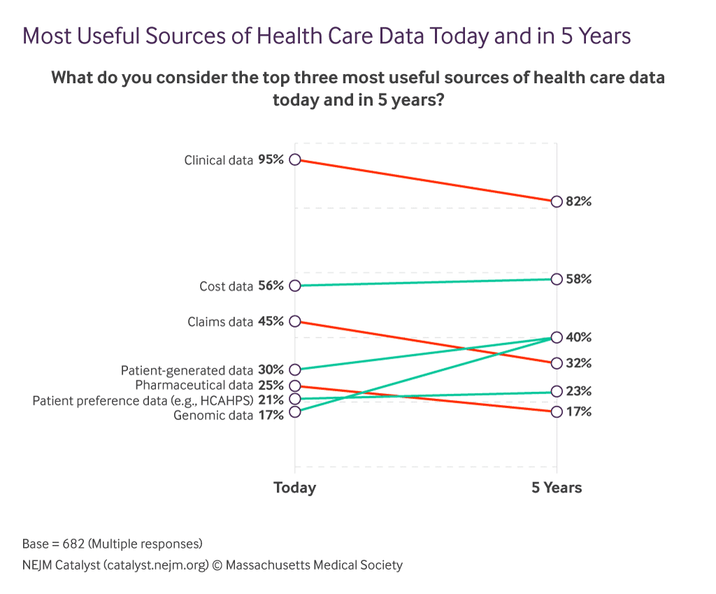doctors expect patient generated data to be a top information source in 5 years time - Doctors expect patient-generated data to be a top information source in 5 years time