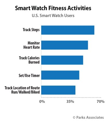the majority use smartwatches for health reasons mostly tracking steps new study says - The majority use smartwatches for health reasons, mostly tracking steps - new study says