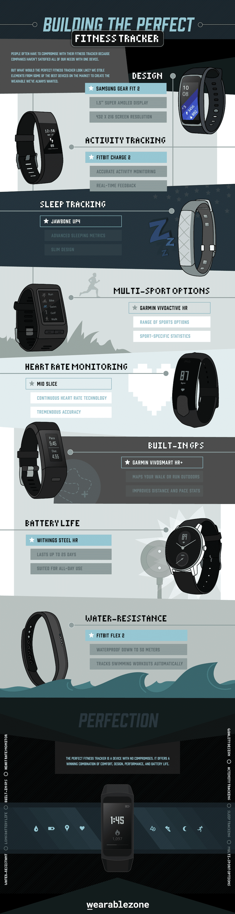 building the perfect fitness tracker - Building the perfect fitness tracker