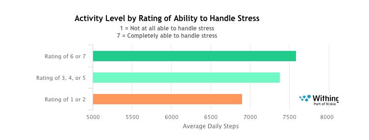 fitness tracker data reveals direct link between activity and happiness 2 - Fitness tracker data reveals direct link between activity and happiness