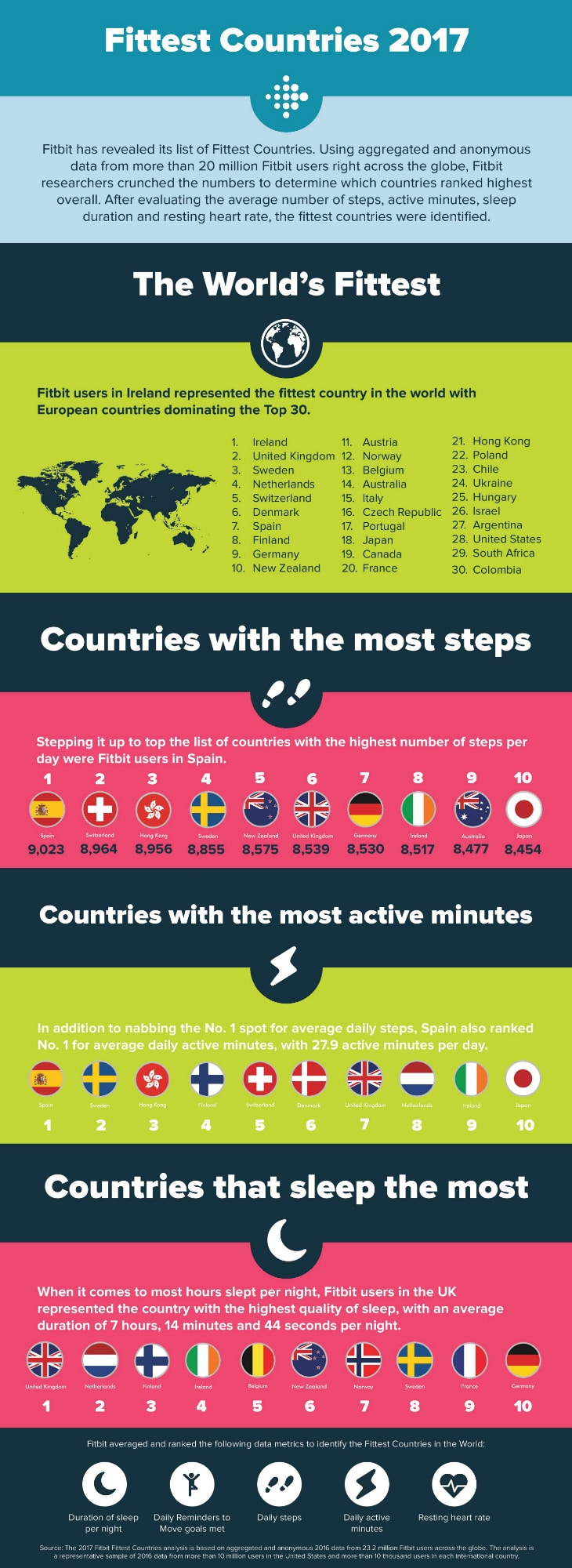 fitbit data reveals the world s fittest countries - Fitbit data reveals the world's fittest countries