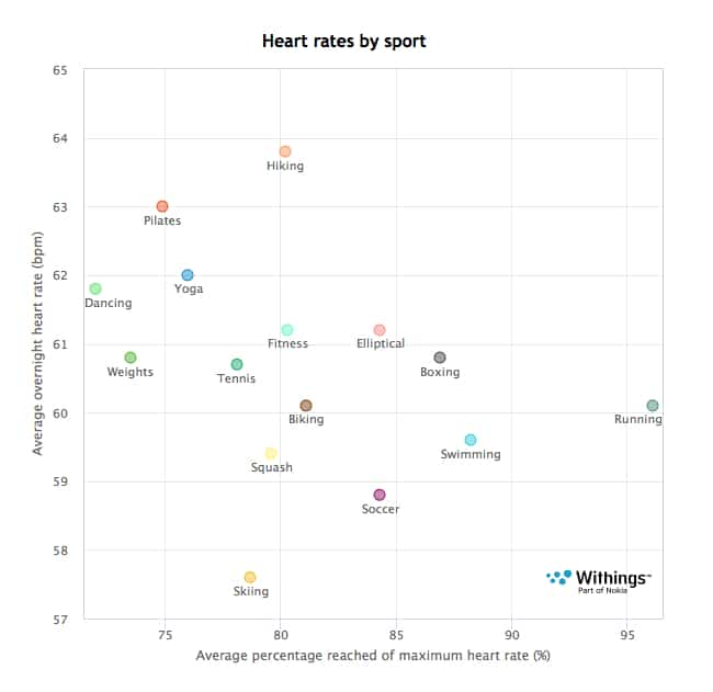 withings data reveals best sports for heart health - Withings data reveals best sports for heart health