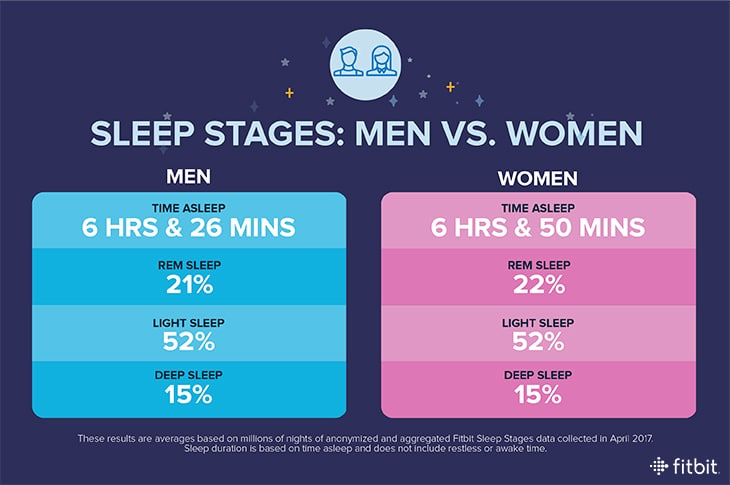 fitbit women sleep more than men but still below recomended amount 2 - Fitbit women sleep more than men but still below recomended amount
