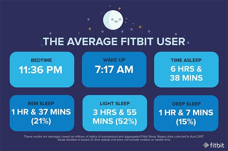 fitbit women sleep more than men but still below recomended amount - Fitbit women sleep more than men but still below recomended amount