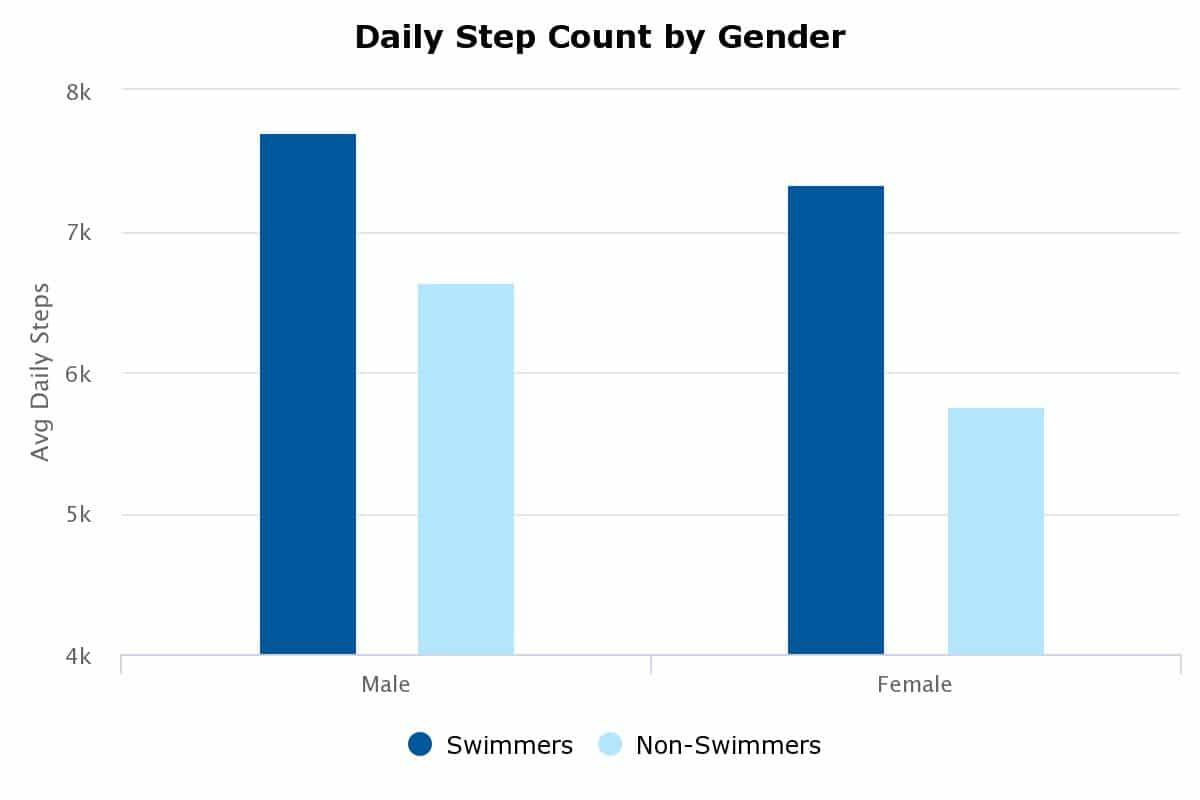 swimmers are more active both in and out of water wearables data shows 2 - Swimmers are more active both in and out of water, wearables data shows