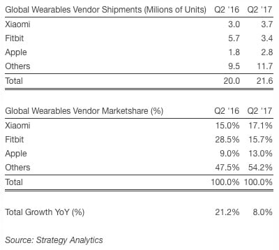xiaomi sold more wearables than apple or fitbit in q2 - Xiaomi sold more wearables than Apple or Fitbit in Q2