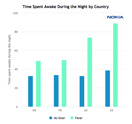 running a fever leads to lower step counts and restless nights 2 - Running a fever leads to lower step counts and restless nights
