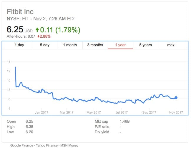 fitbit posts q3 loss but beats analysts expectations - Fitbit posts Q3 loss, but beats analysts' expectations