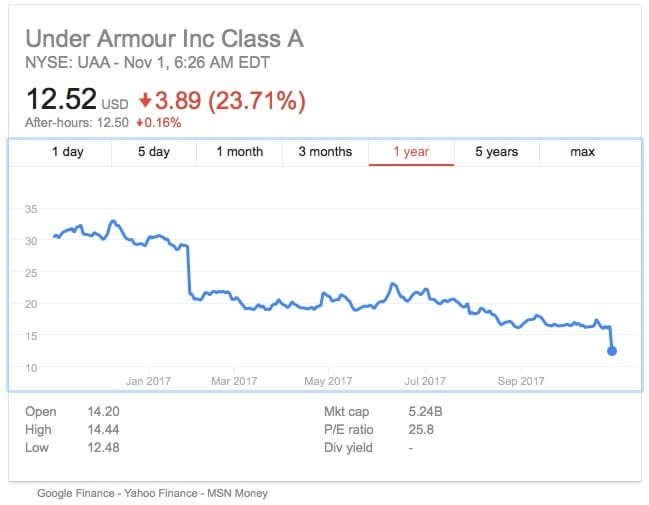 under armour pulls out of the wearables game as sales fall - Under Armour pulls out of the wearables game as sales fall