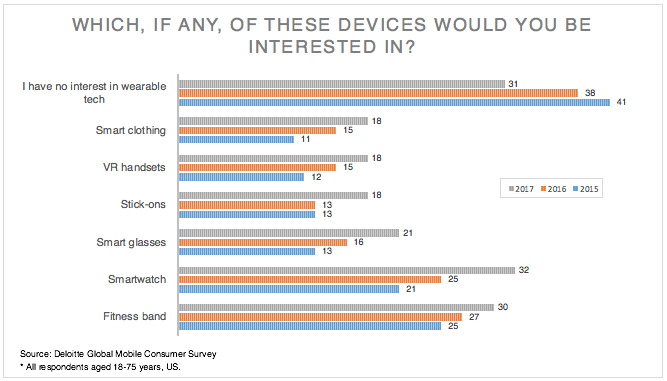 wearable technology penetration is picking up 2 - Wearable technology penetration is picking up