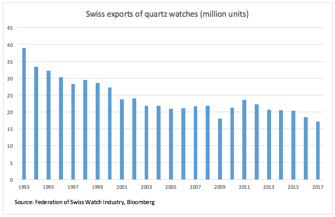 swiss exports of quartz watches plummet to lowest level in 33 years - Swiss watch shipments could plummet to lowest level in 35 years