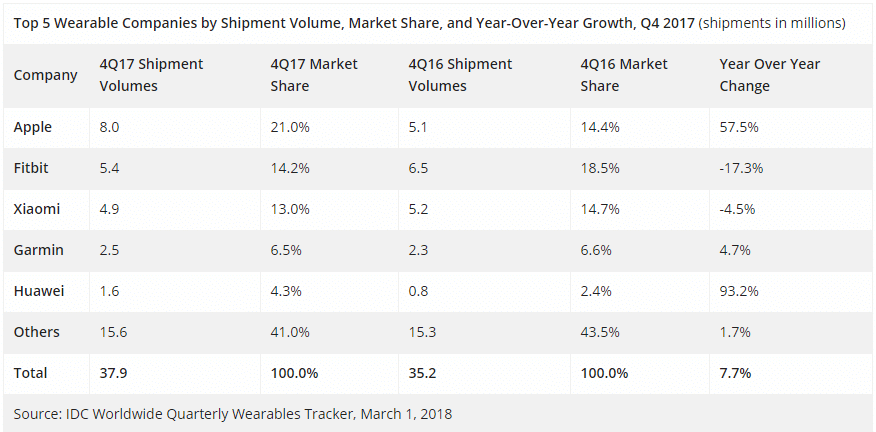 apple takes commanding lead in wearables sales ahead of fitbit and xiaomi 1 - Apple sails past Fitbit and Xiaomi to take commanding lead in wearables sales