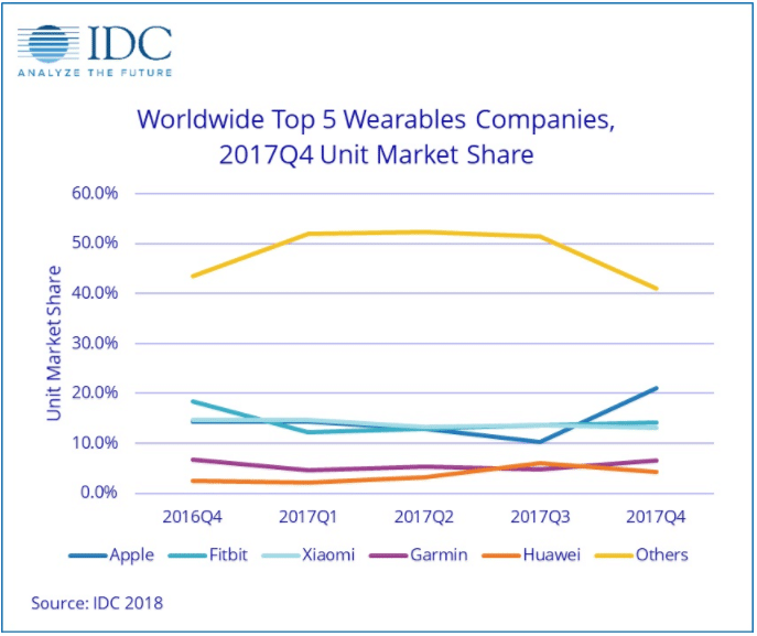 apple takes commanding lead in wearables sales ahead of fitbit and xiaomi - Apple sails past Fitbit and Xiaomi to take commanding lead in wearables sales